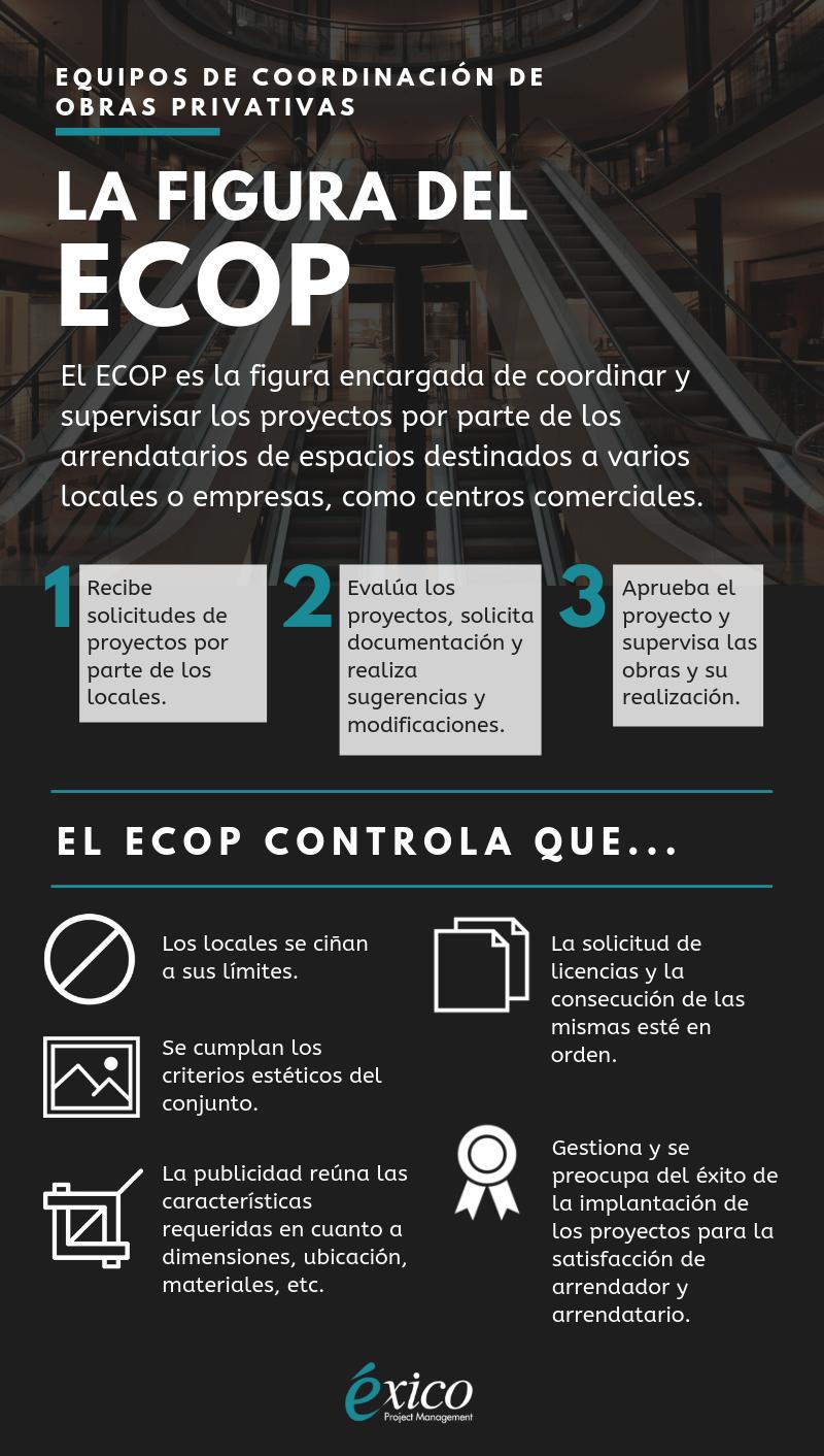Infografía: La figura del ECOP (Equipo de Coordinación de Obras Privativas)