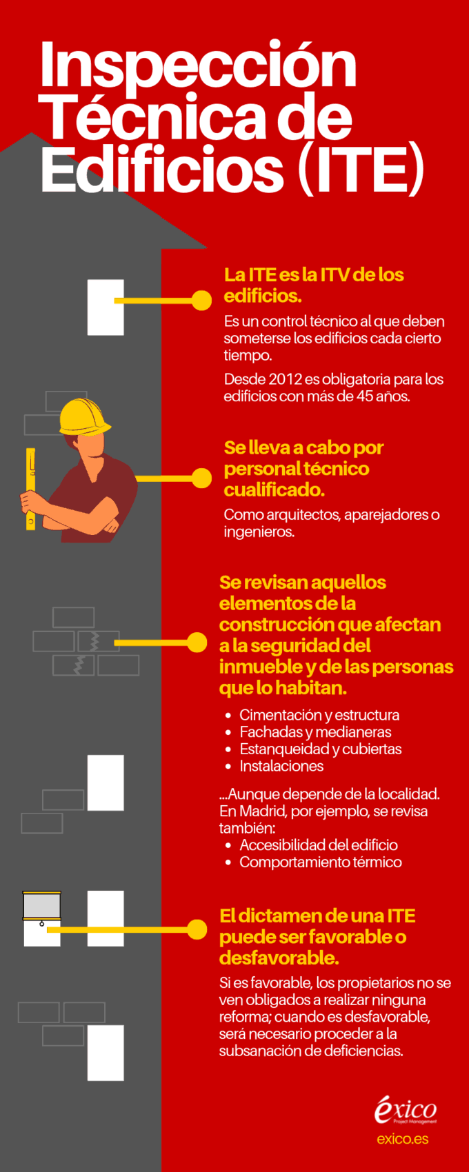 Infografías ITE